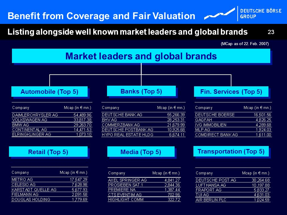 Market leaders and global brands