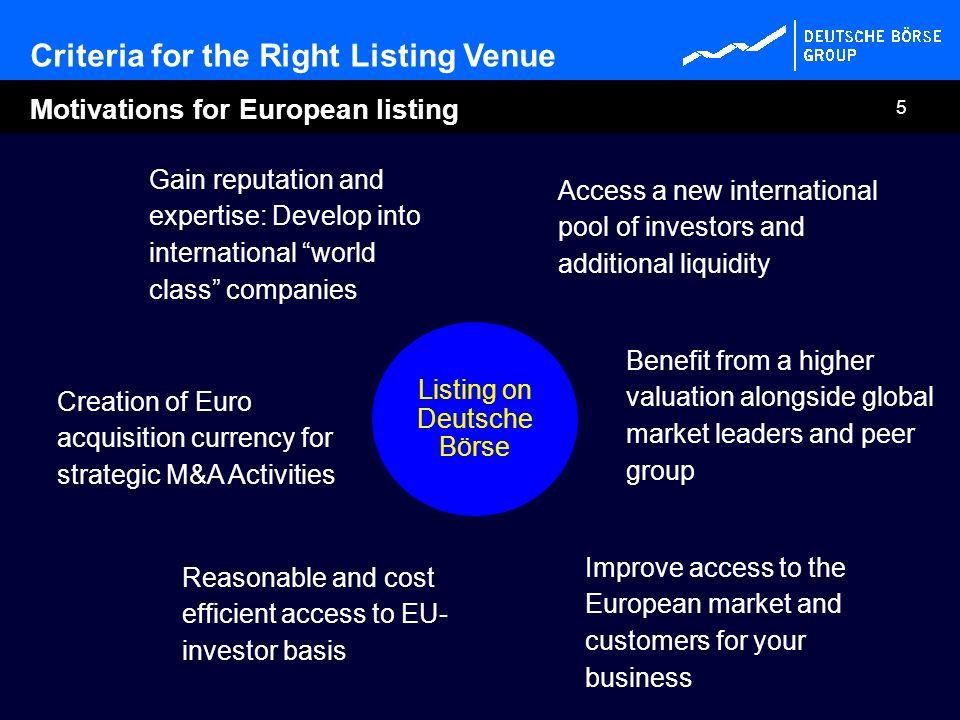 Listing on Deutsche Börse