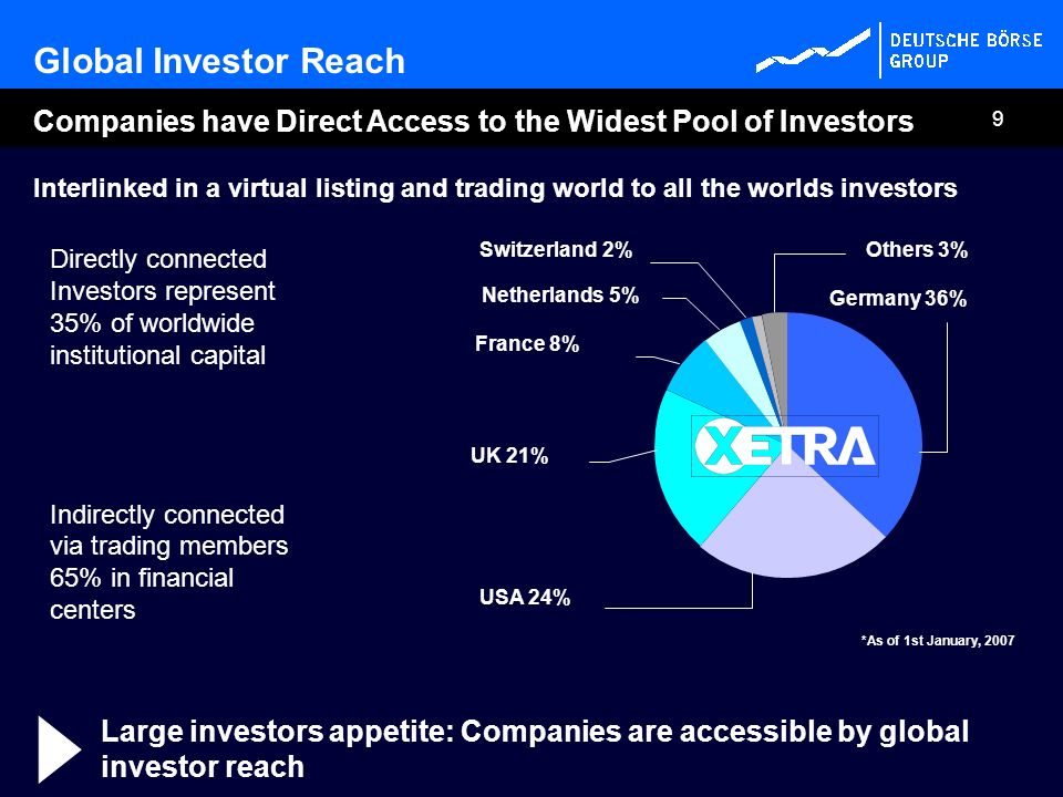 Global Investor Reach Companies have Direct Access to the Widest Pool of Investors.
