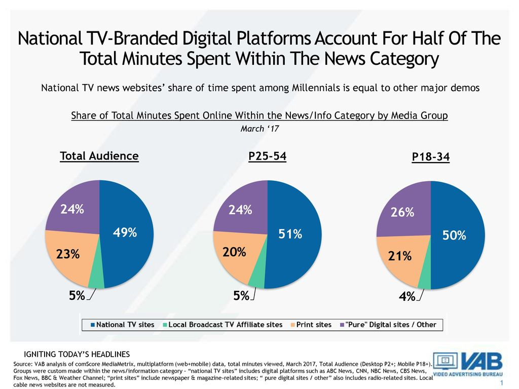 National TV-Branded Digital Platforms Account For Half Of The Total Minutes Spent Within The News Category