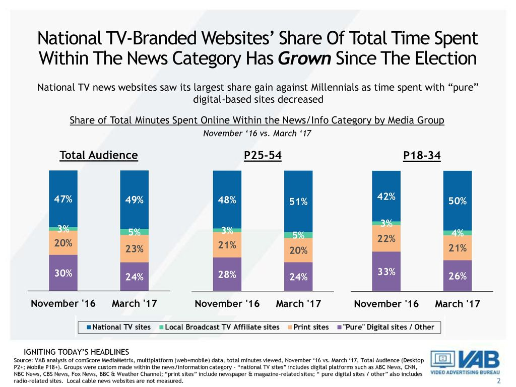 National TV-Branded Websites' Share Of Total Time Spent Within The News Category Has Grown Since The Election