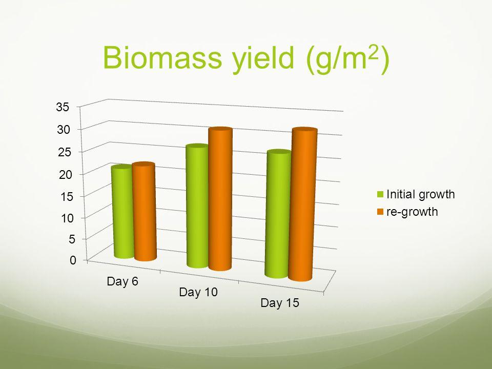 Biomass yield (g/m2)