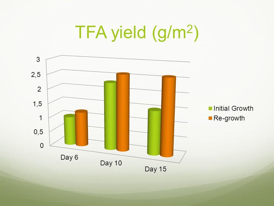 TFA yield (g/m2)