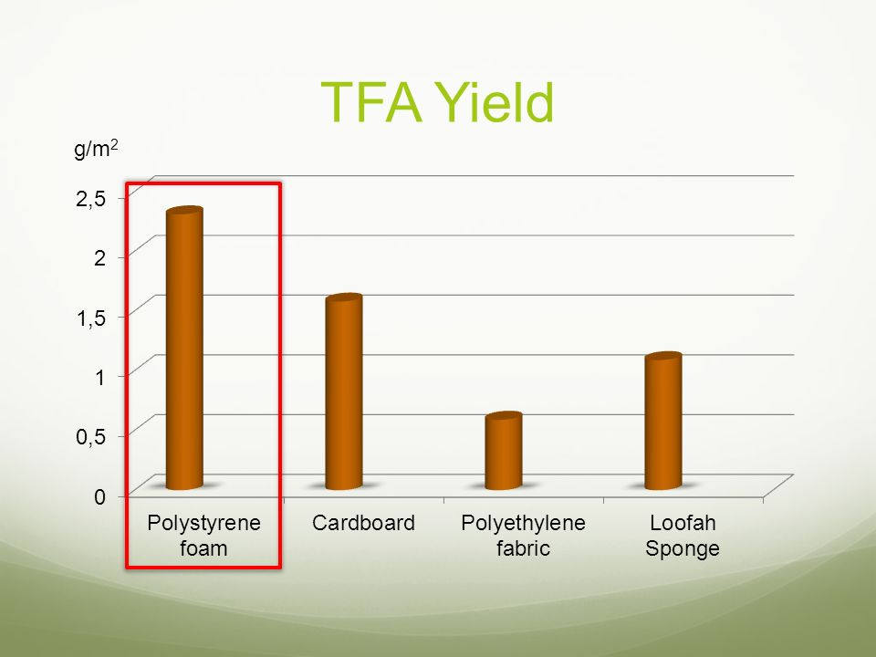TFA Yield g/m2