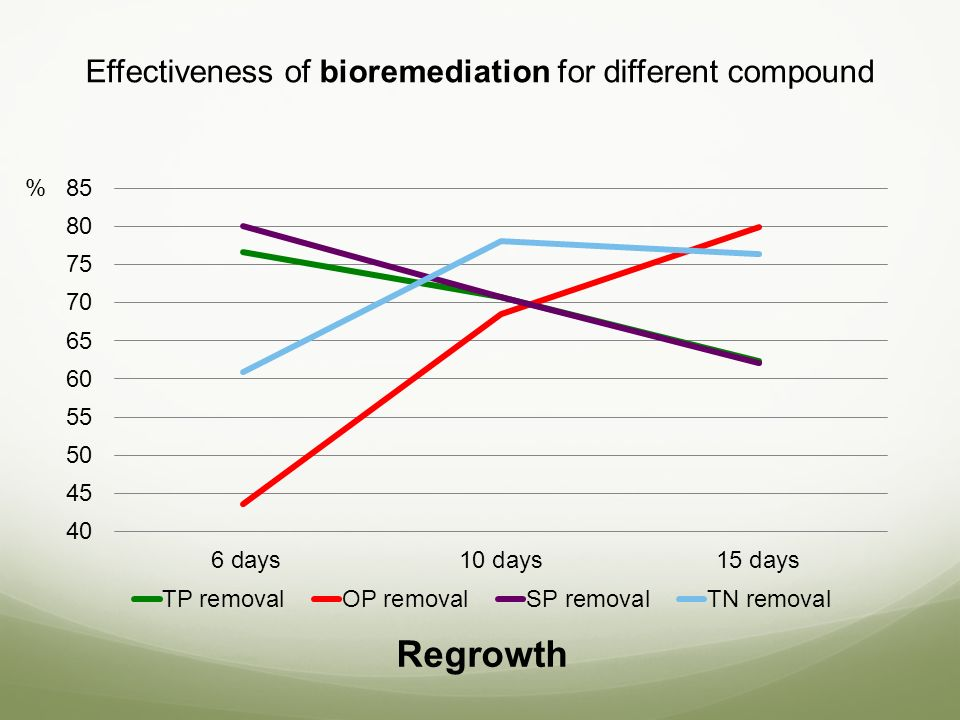 Effectiveness of bioremediation for different compound