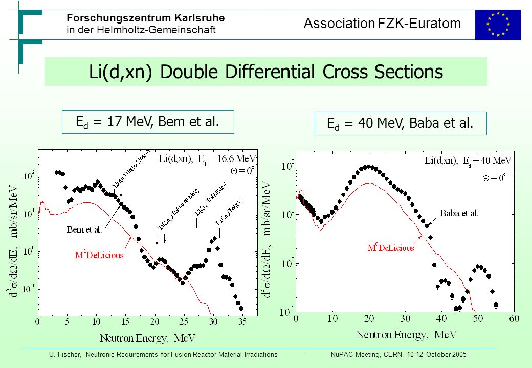 Li(d,xn) Double Differential Cross Sections