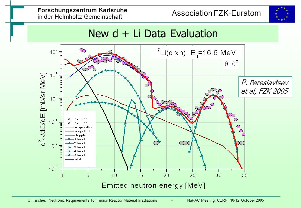 New d + Li Data Evaluation