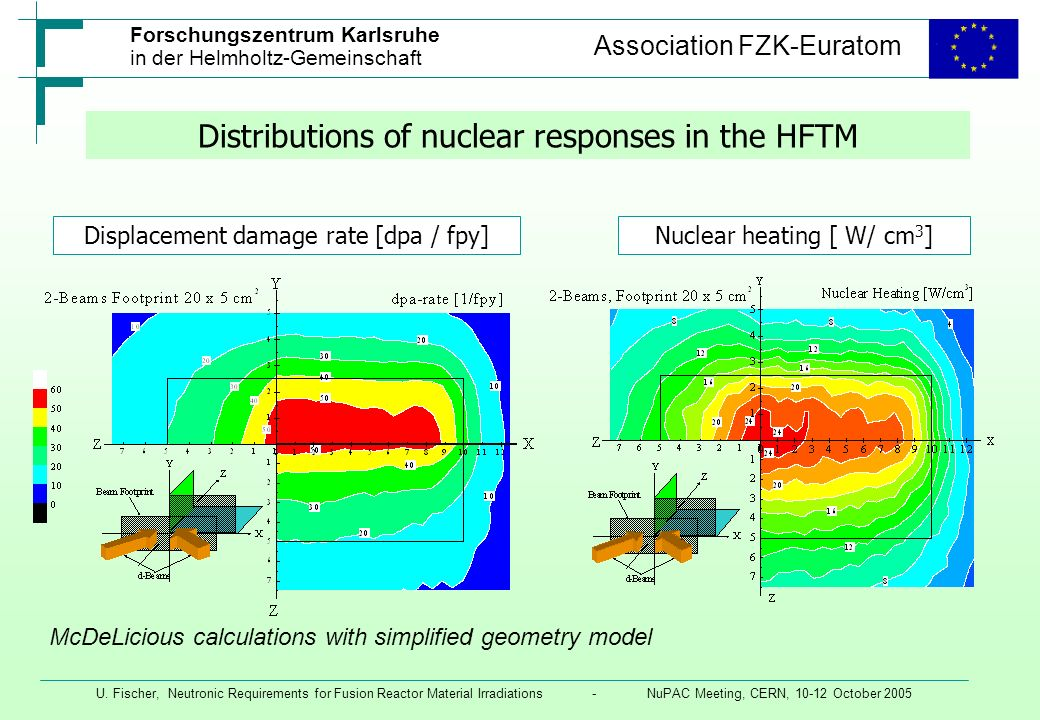 Distributions of nuclear responses in the HFTM