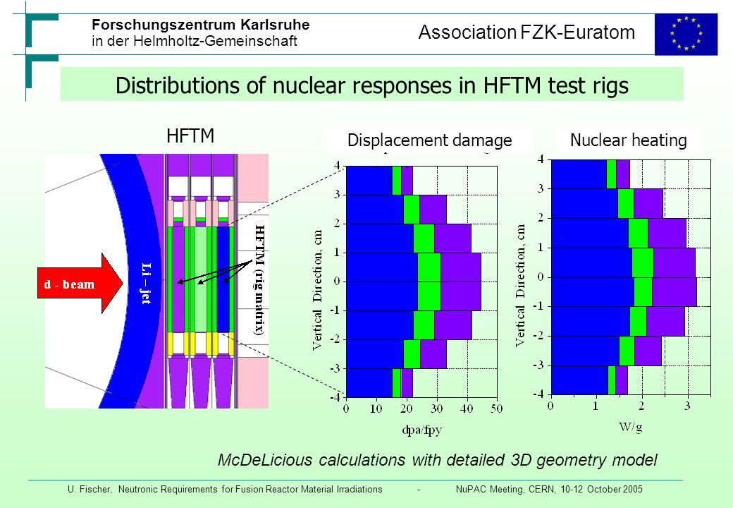 Distributions of nuclear responses in HFTM test rigs