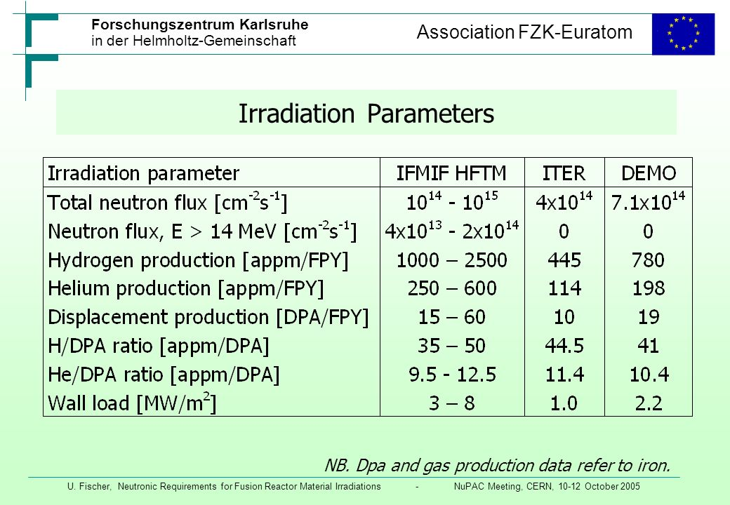 Irradiation Parameters