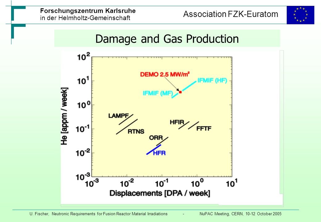Damage and Gas Production