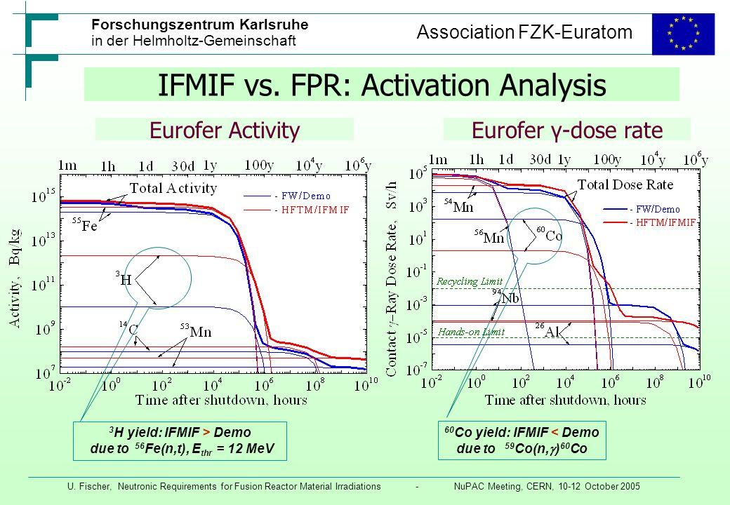3H yield: IFMIF > Demo 60Co yield: IFMIF < Demo
