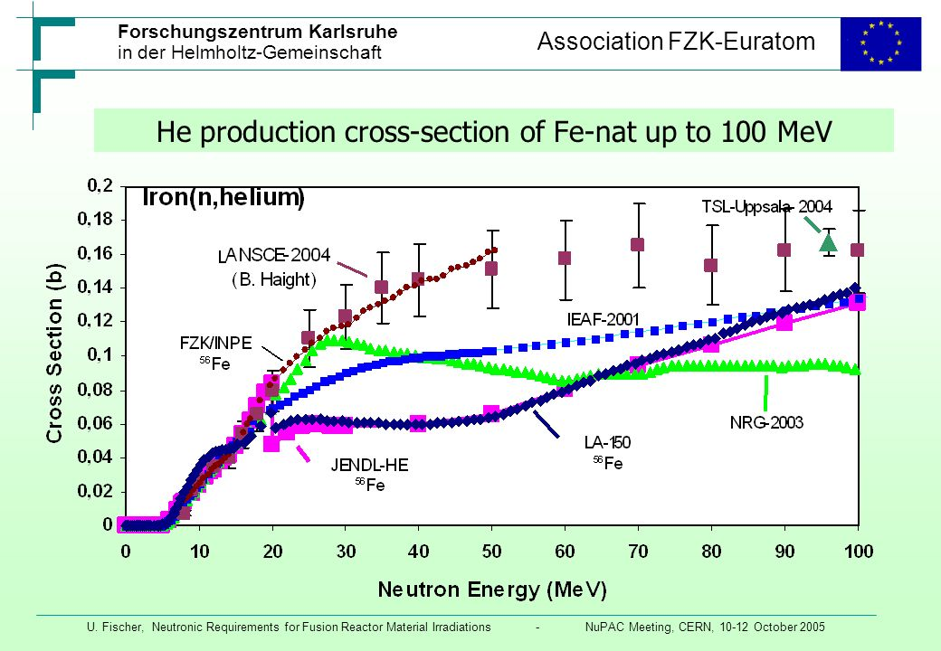 He production cross-section of Fe-nat up to 100 MeV