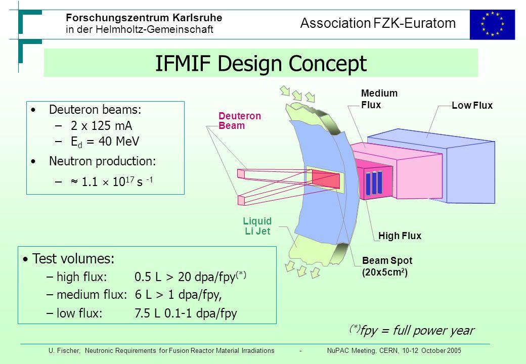 IFMIF Design Concept Test volumes: Deuteron beams: 2 x 125 mA