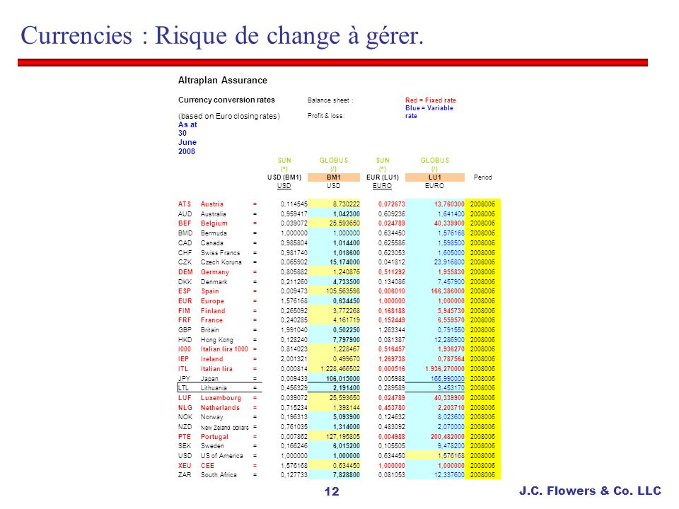 Currencies : Risque de change à gérer.