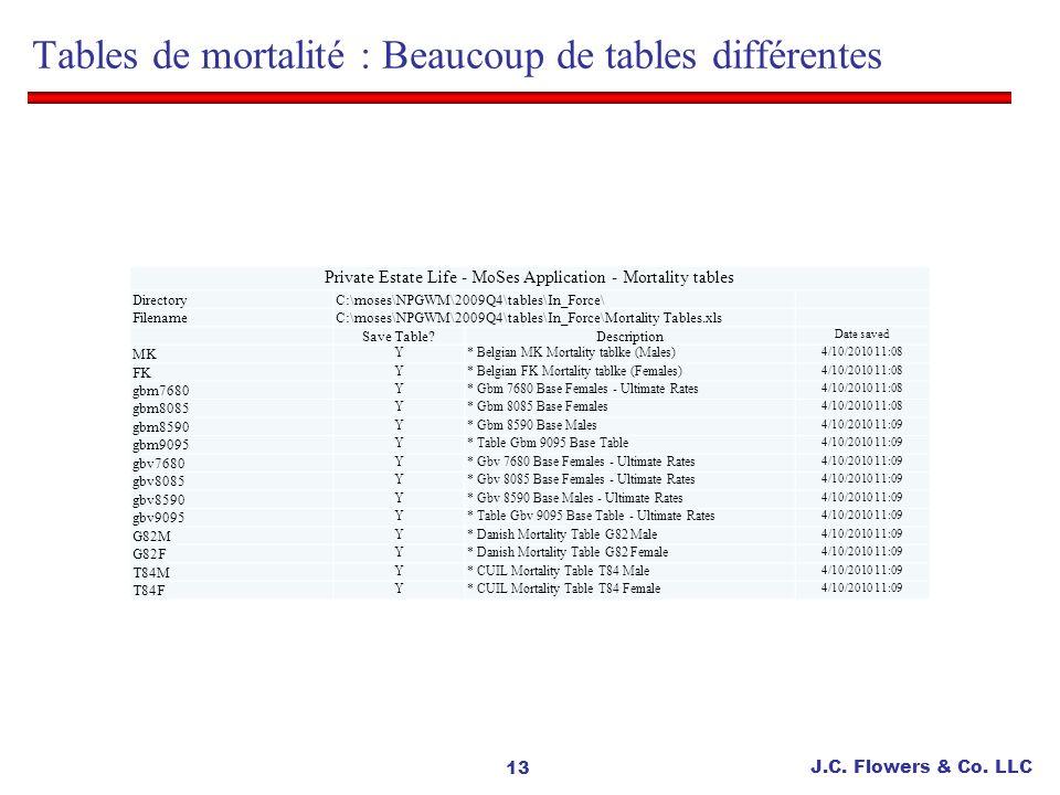Tables de mortalité : Beaucoup de tables différentes