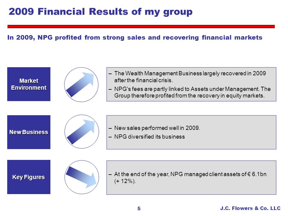 2009 Financial Results of my group