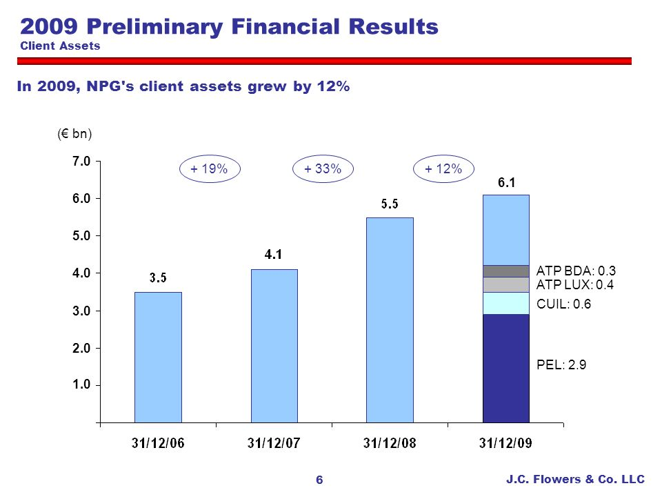 2009 Preliminary Financial Results Client Assets