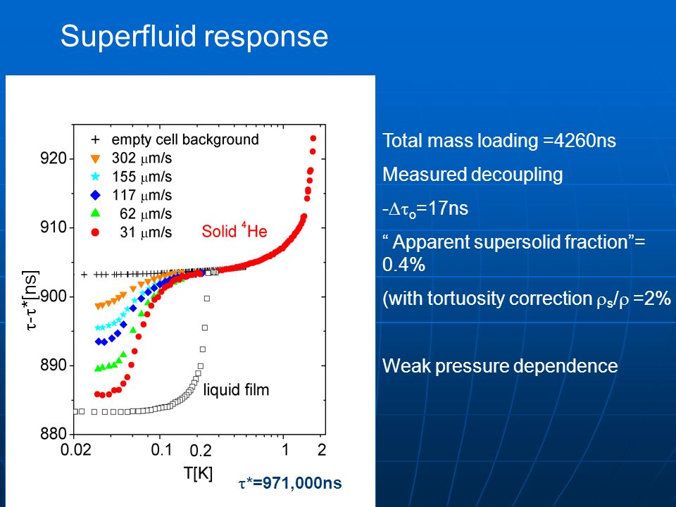 Superfluid response Total mass loading =4260ns Measured decoupling