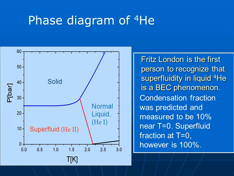 Phase diagram of 4He Fritz London is the first person to recognize that superfluidity in liquid 4He is a BEC phenomenon.