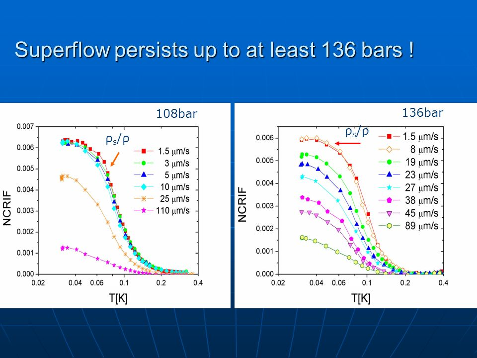 Superflow persists up to at least 136 bars !
