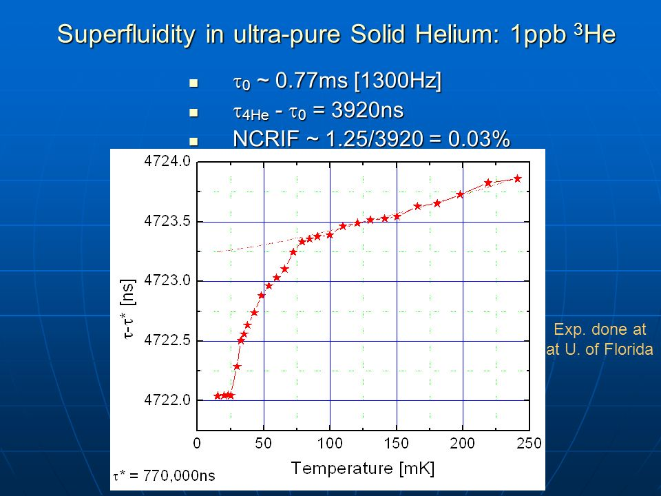 Superfluidity in ultra-pure Solid Helium: 1ppb 3He
