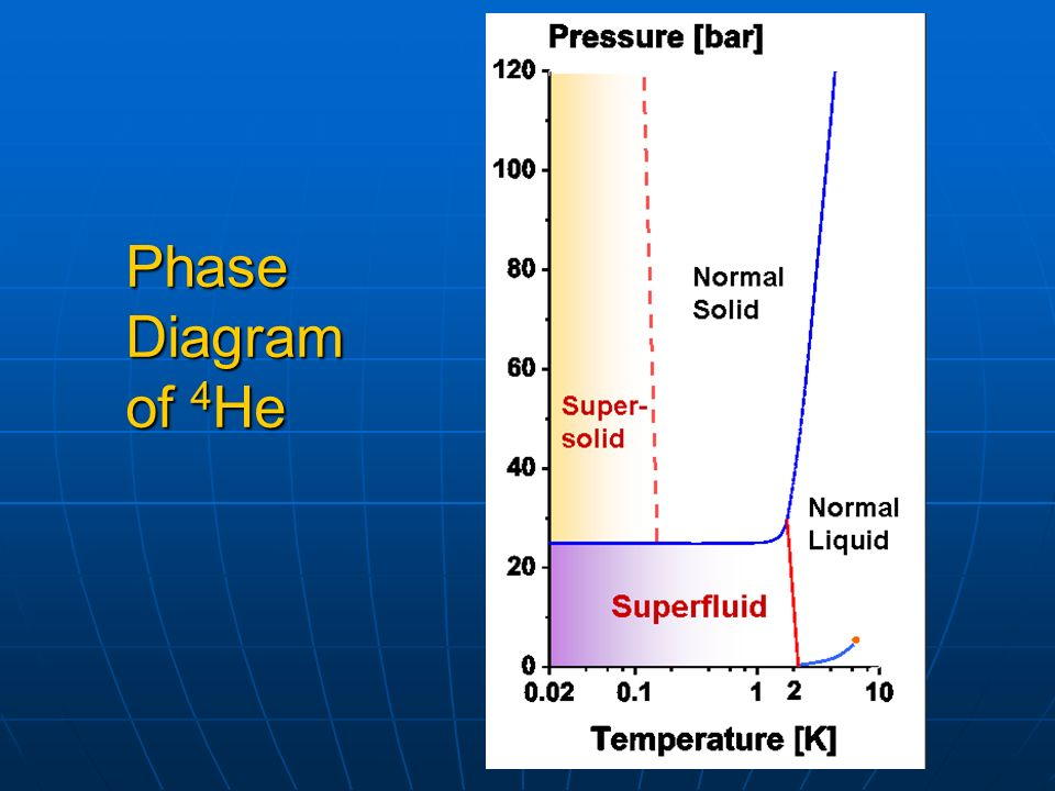 Phase Diagram of 4He