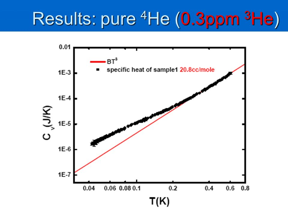 Results: pure 4He (0.3ppm 3He)