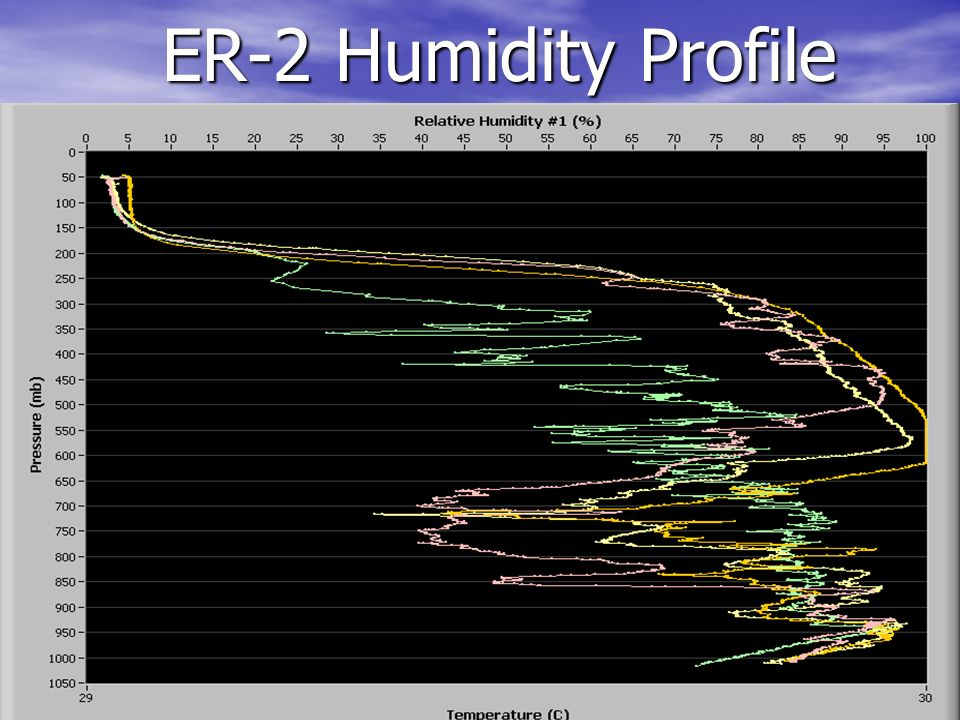 ER-2 Humidity Profile