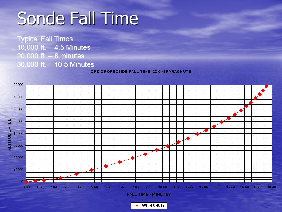 Sonde Fall Time Typical Fall Times 10,000 ft. – 4.5 Minutes