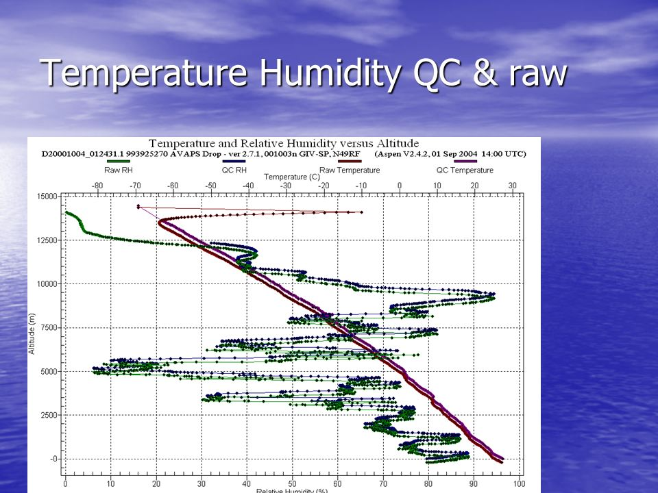 Temperature Humidity QC & raw