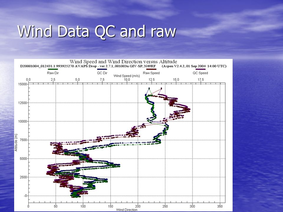 Wind Data QC and raw