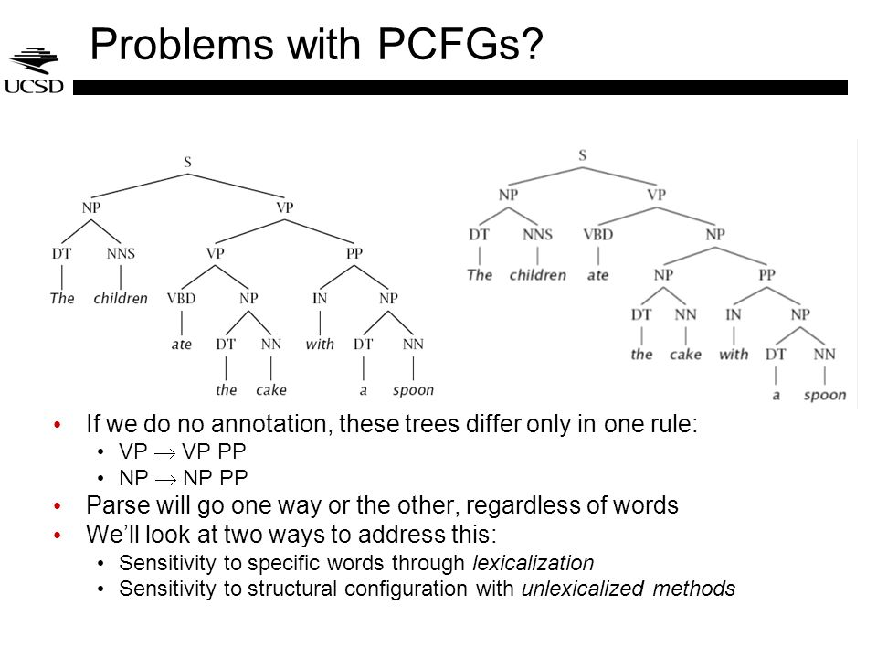 Problems with PCFGs If we do no annotation, these trees differ only in one rule: VP  VP PP. NP  NP PP.