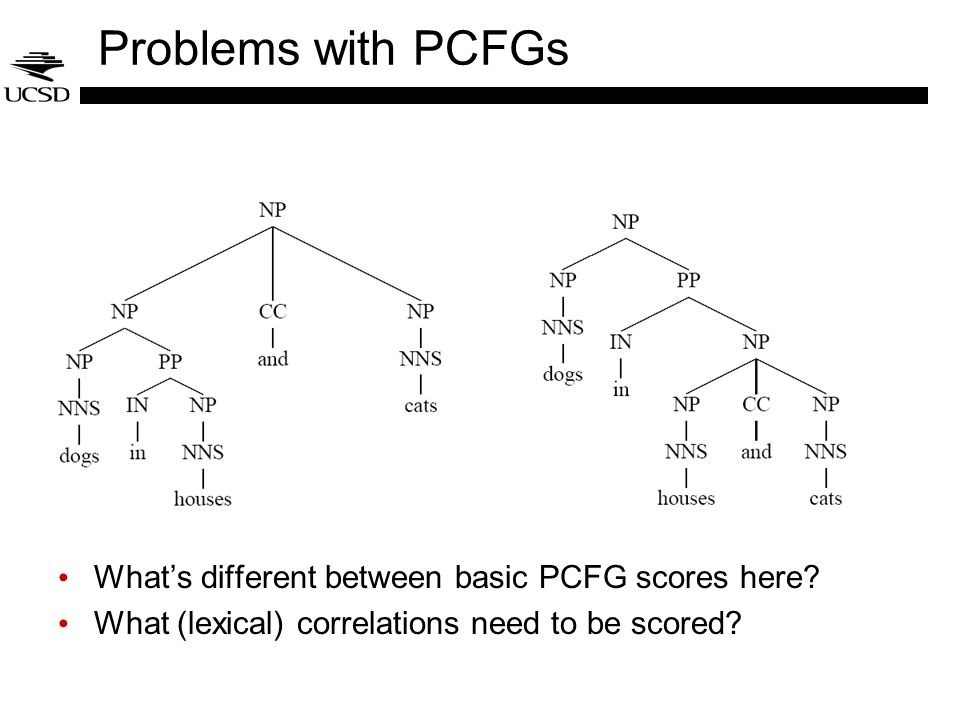Problems with PCFGs What's different between basic PCFG scores here
