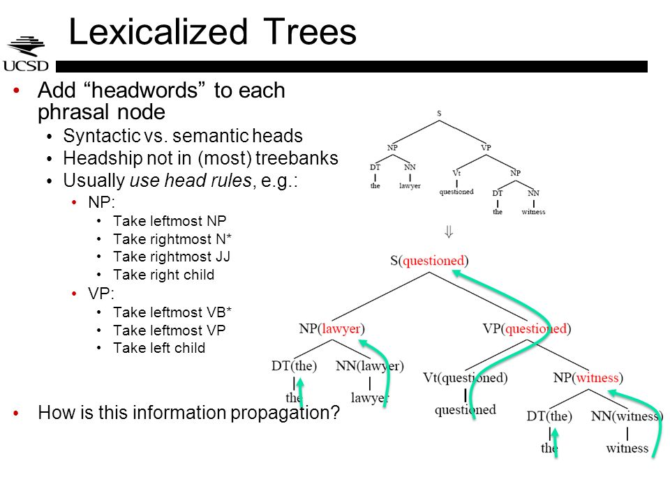Lexicalized Trees Add headwords to each phrasal node