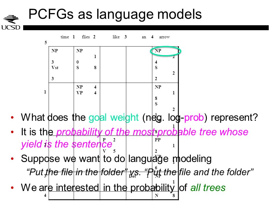 PCFGs as language models