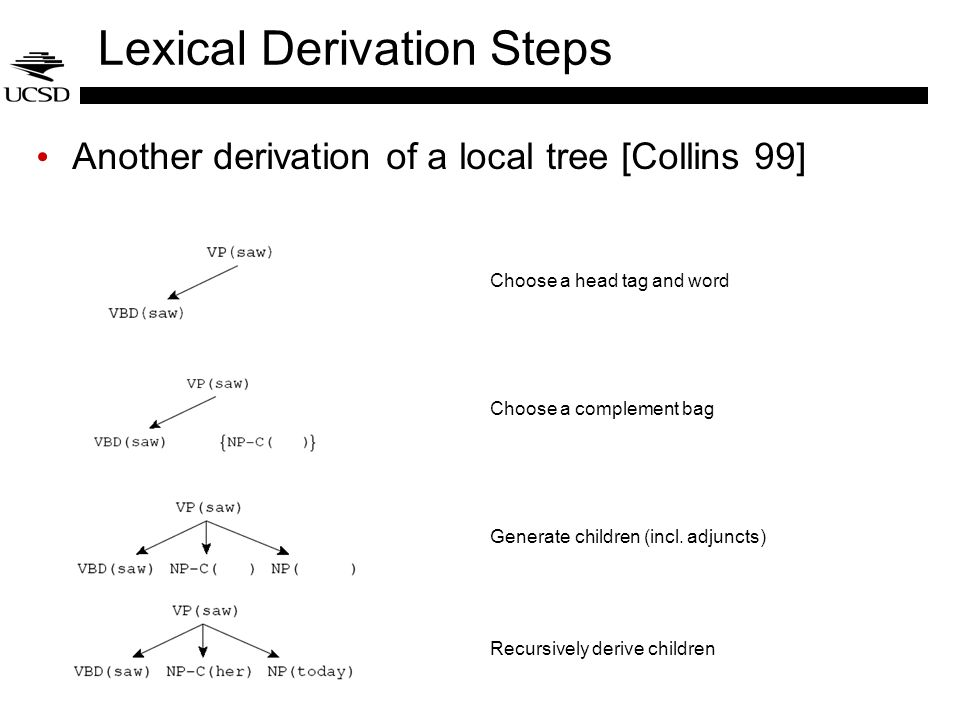 Lexical Derivation Steps