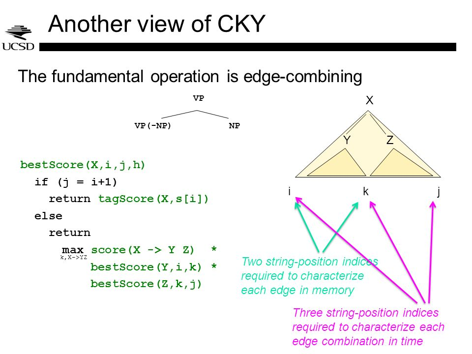 Another view of CKY The fundamental operation is edge-combining X Y Z