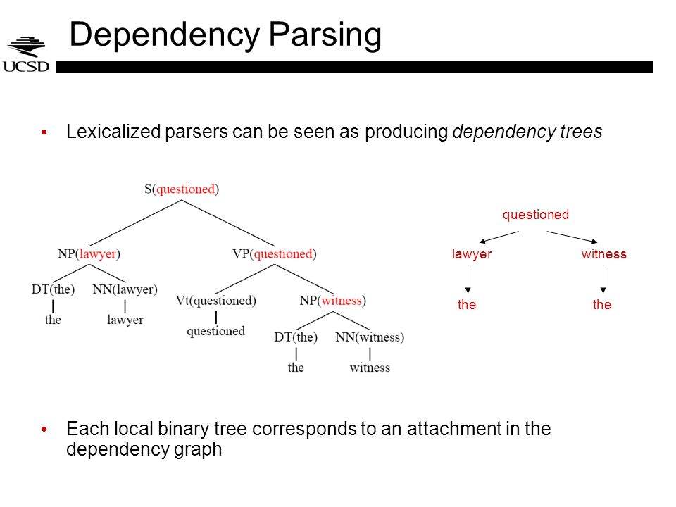 Dependency Parsing Lexicalized parsers can be seen as producing dependency trees.