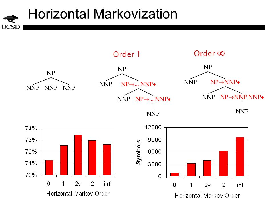 Horizontal Markovization