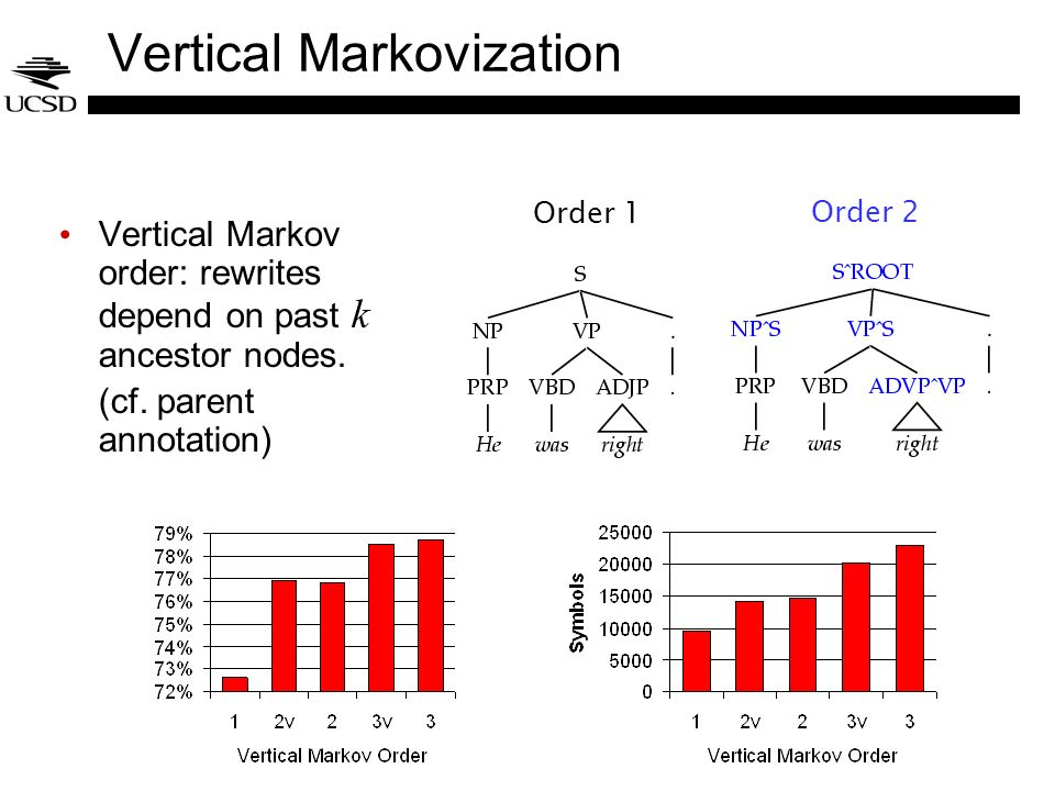 Vertical Markovization