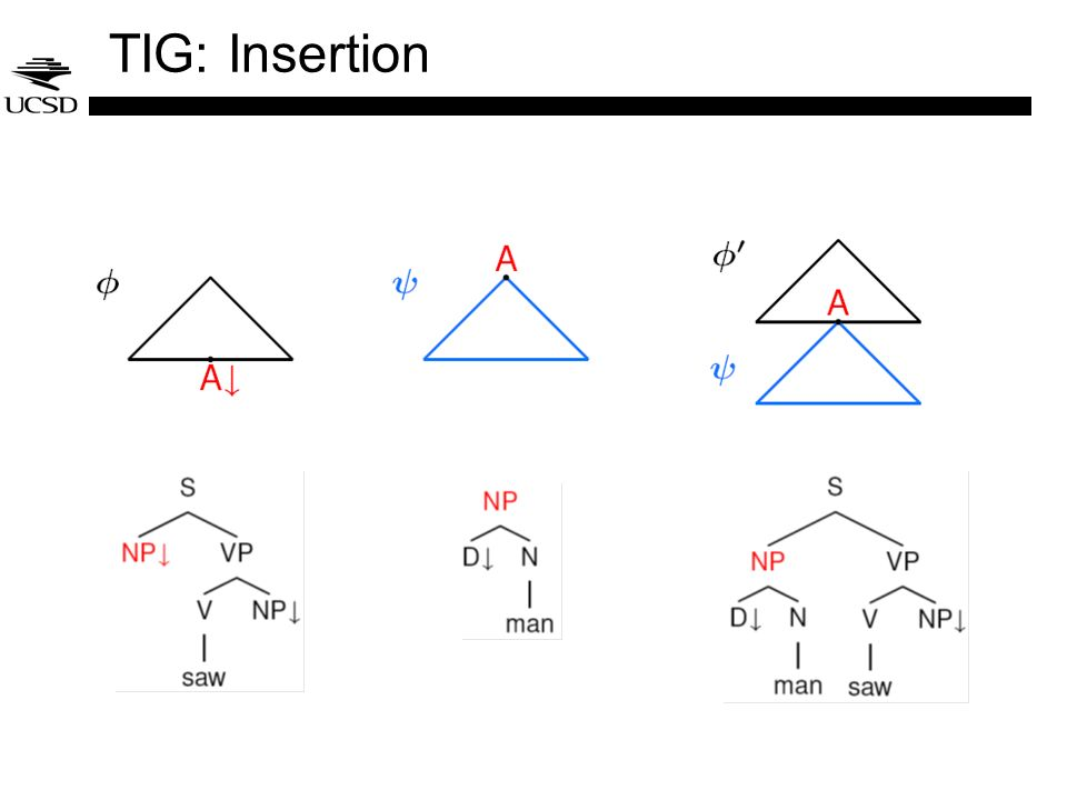 TIG: Insertion