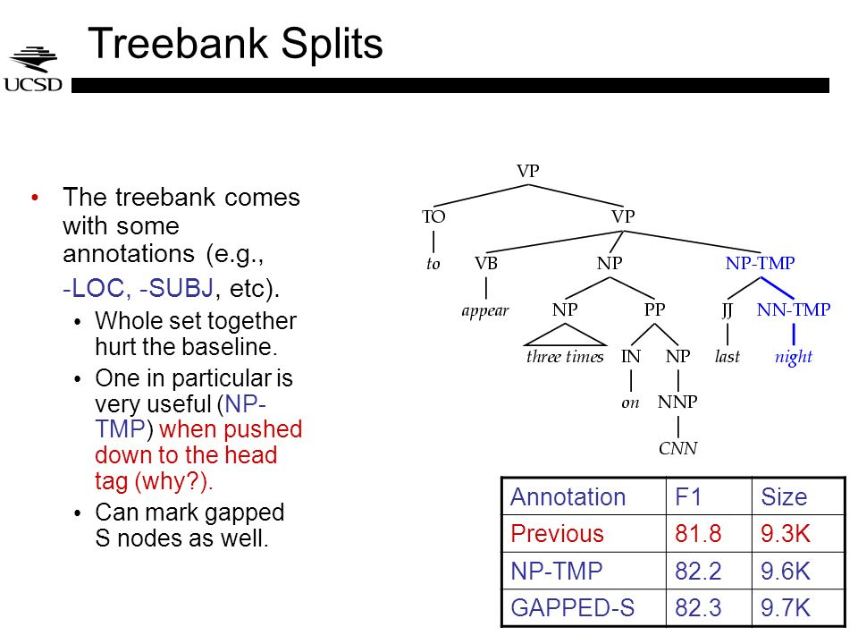Treebank Splits The treebank comes with some annotations (e.g.,