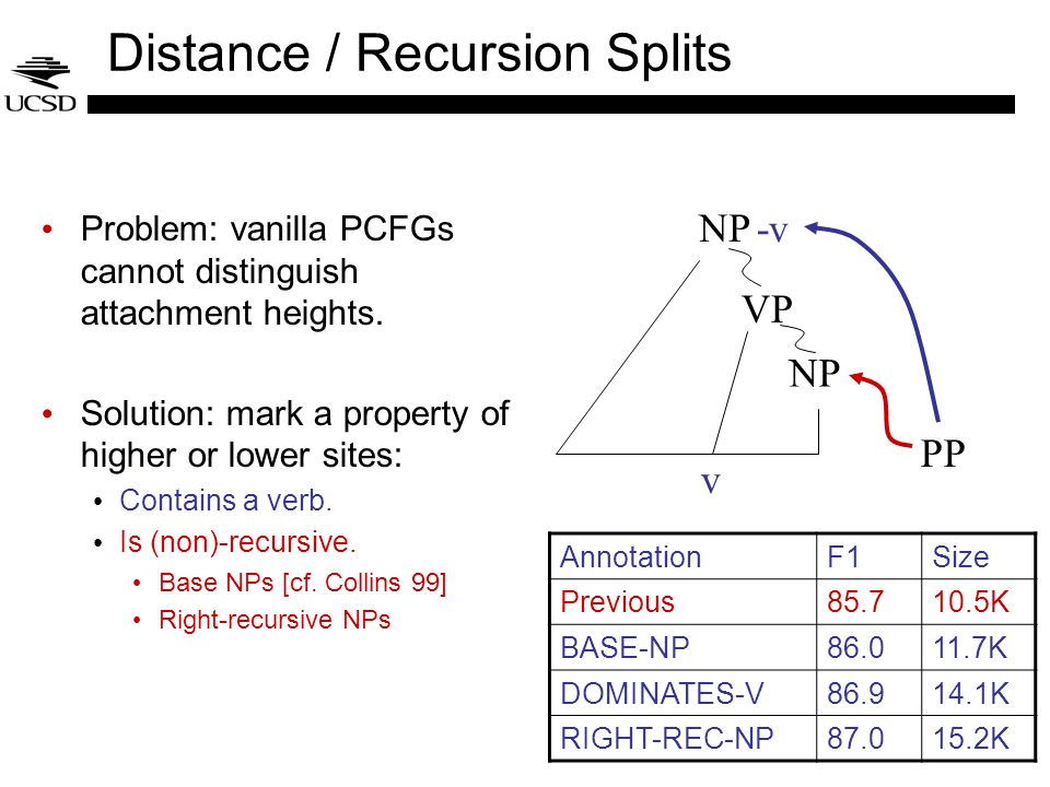 Distance / Recursion Splits