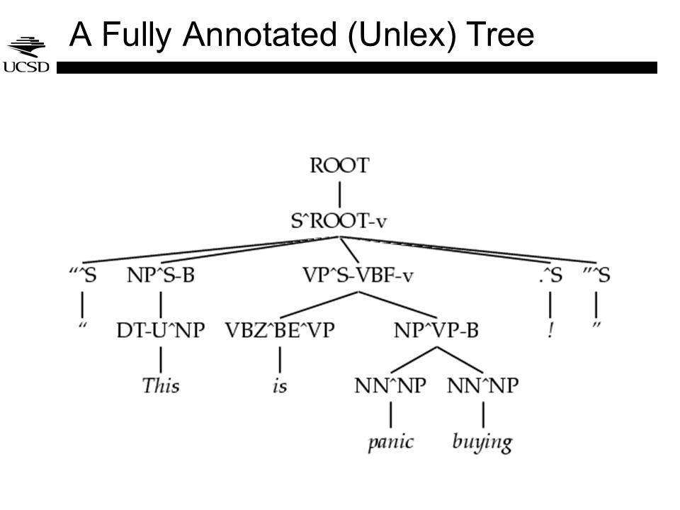 A Fully Annotated (Unlex) Tree