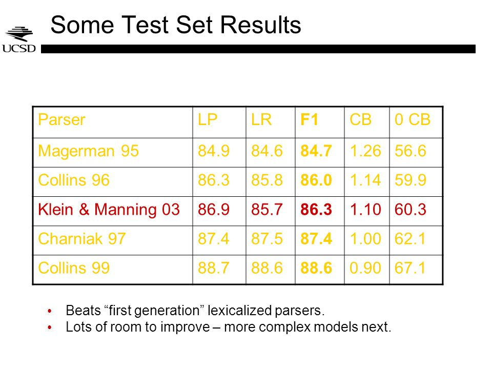 Some Test Set Results Parser LP LR F1 CB 0 CB Magerman 95 84.9 84.6