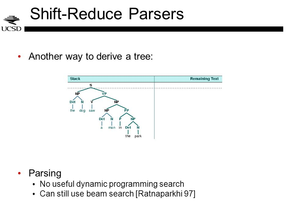 Shift-Reduce Parsers Another way to derive a tree: Parsing