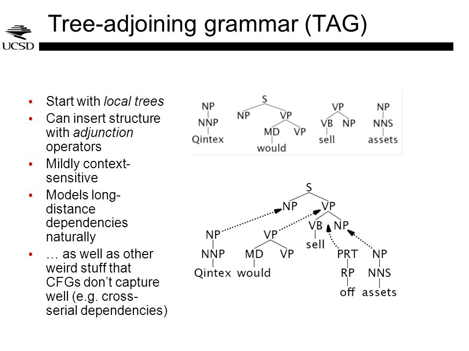 Tree-adjoining grammar (TAG)