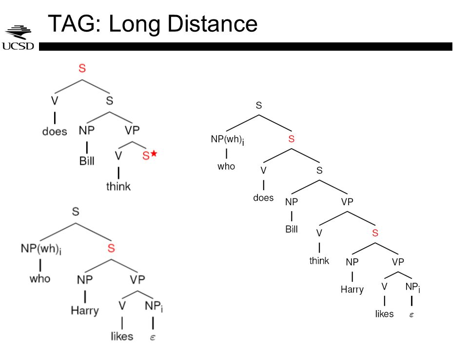 TAG: Long Distance