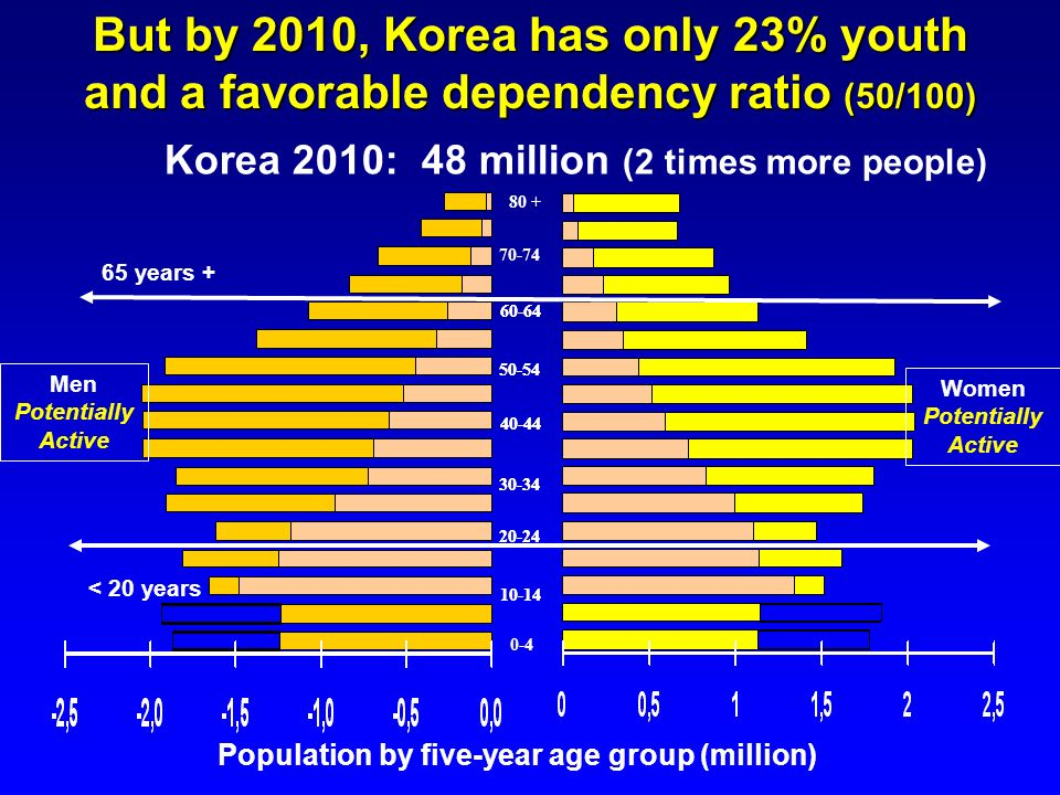 But by 2010, Korea has only 23% youth and a favorable dependency ratio (50/100)